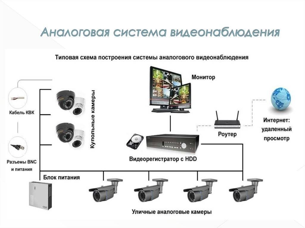 Способы подключения камеры наружного наблюдения