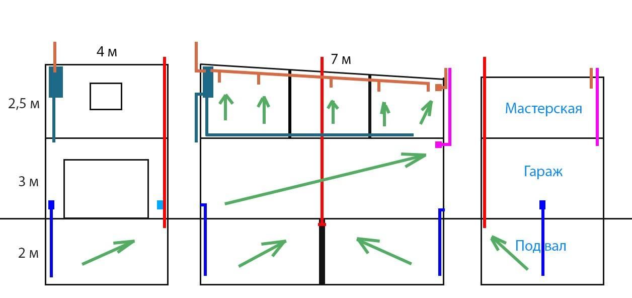 Установка и механизм работы вентиляции в гараже