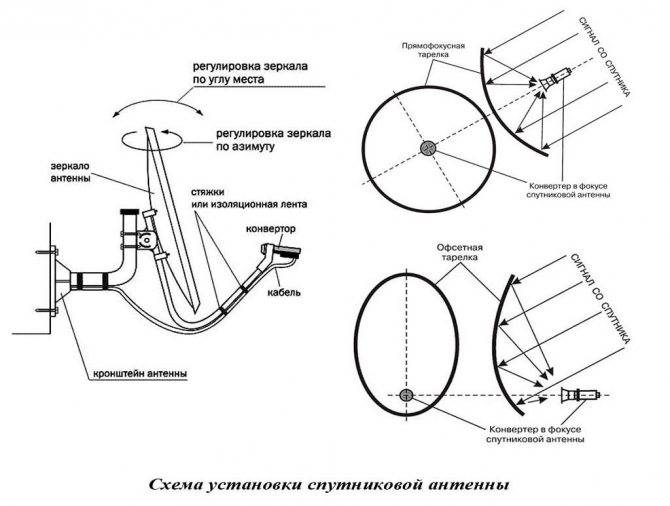 Настройка спутниковой антенны: инструктаж по настройке тарелки на спутник своими руками