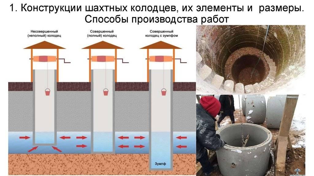 Копка колодцев в московской области