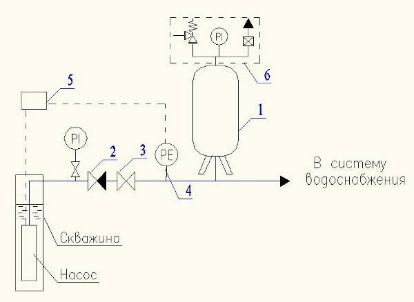 Расширительный бак открытого типа - всё об отоплении