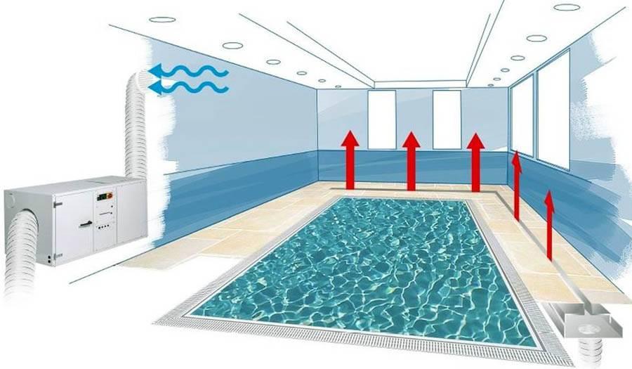 Вентиляция бассейна - виды, методы организации, рекомендации по проектированию