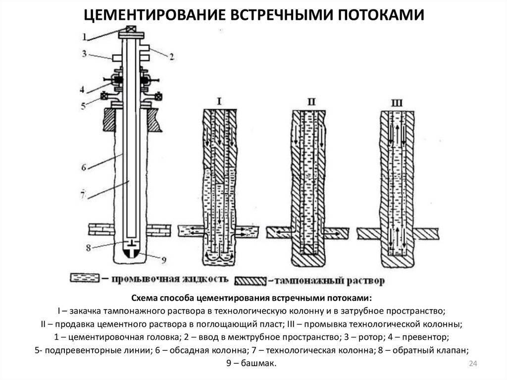 Тампонирование скважин: виды растворов, этапы работы