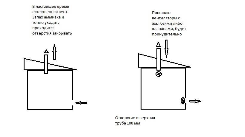 Установка системы вентиляции в сарае своими руками