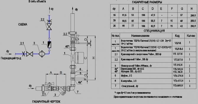 Как установить счётчик на воду своими руками – последовательность операций по установке водосчётчика