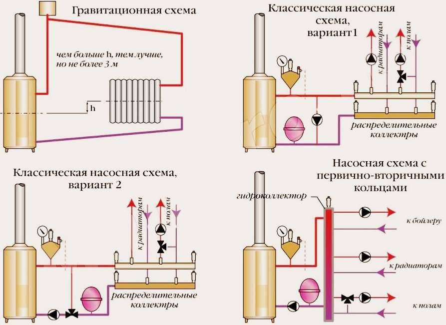 Схема обвязки электрокотла отопления - лучшее отопление