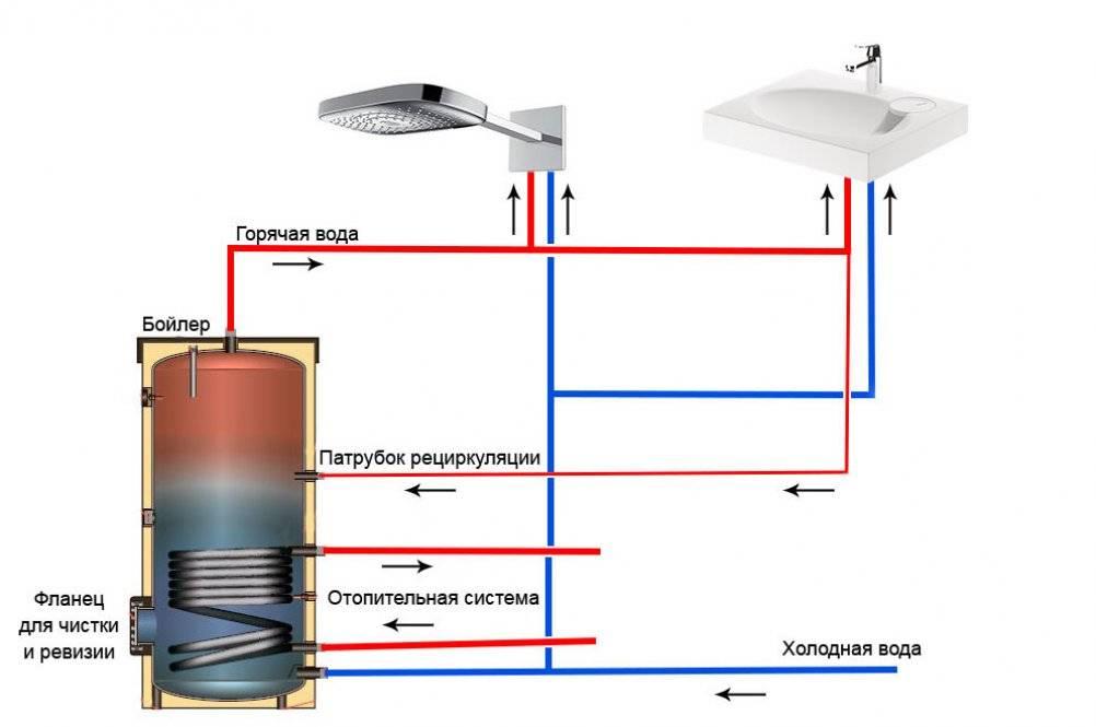 Какие бывают виды водонагревателей – преимущества недостатки - малярно штукатурные работы, ремонтов фасадов, работы по благоустройству (валка, обрезка деревьев) в санкт петербурге и области