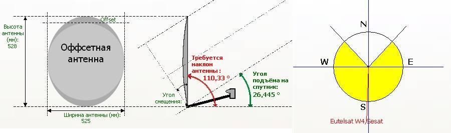 Настройка триколор тв самостоятельно: пошаговая инструкция