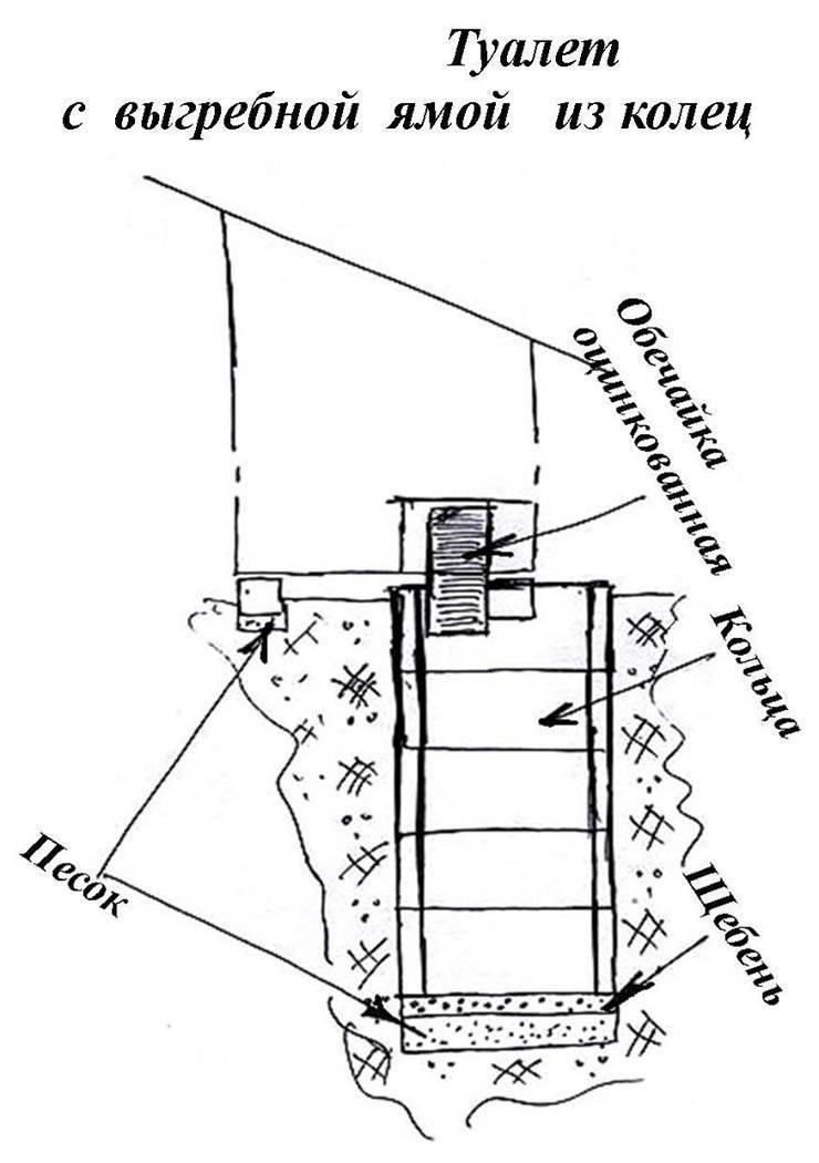 Устройство выгребной ямы своими руками: устройство сливной ямы в частном доме, обустройство на примерах фото и видео