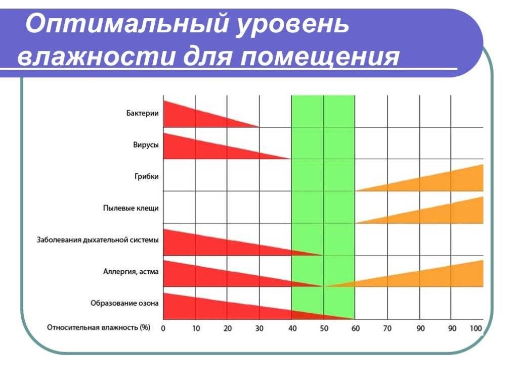 Норма влажности воздуха в квартире, поддержание оптимального режима с применением разных технологий