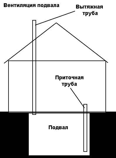 Вентиляция в погребе с двумя трубами и система с одной трубой