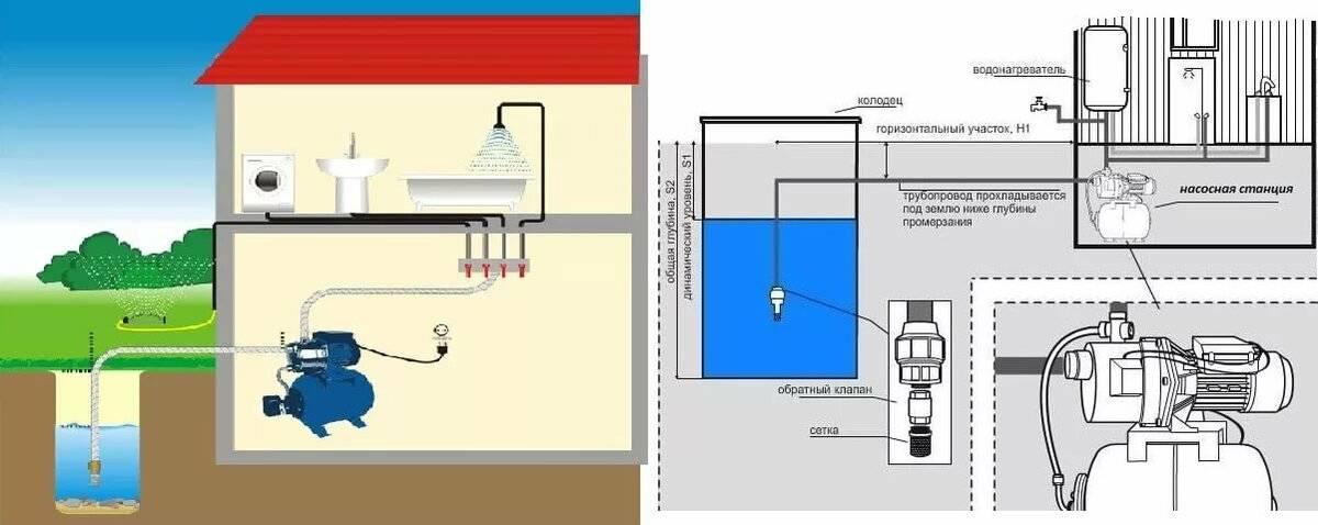 Водяной насос для колодца: глубинные и погружные, какой лучше для водоснабжения дома, популярные марки