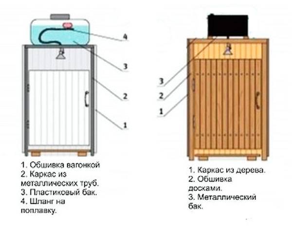 Душ на даче: пошаговая инструкция постройки из дерева, с подогревом, своими руками (40+ фото)