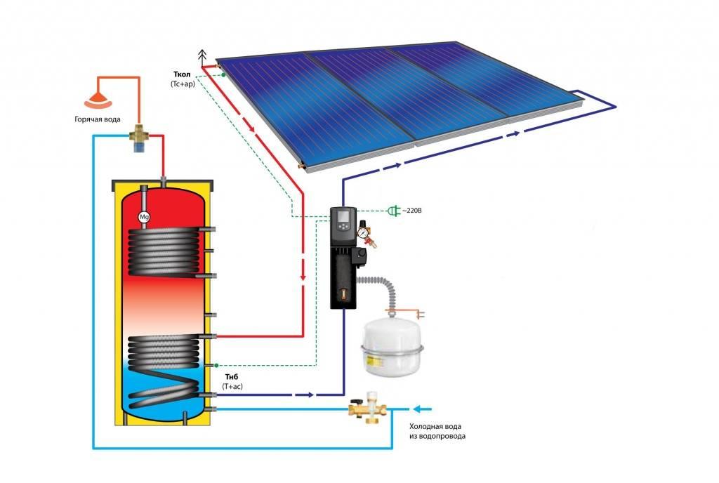 Солнечные системы отопления: энергия для обогрева от солнца, отопление частного дома с помощью солнечных батарей своими руками