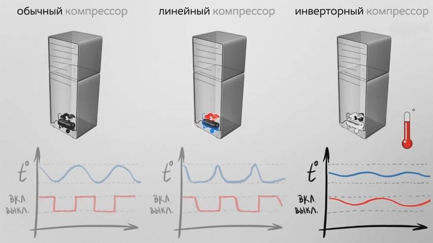 Плюсы и минусы инверторных компрессоров в холодильнике: рассмотрим суть