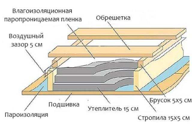 В деревянном доме утепляем потолок: способы