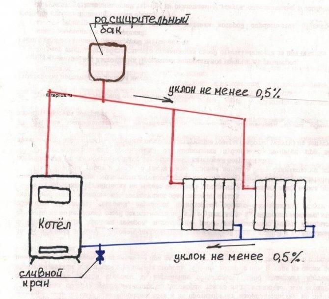 Принципы работы системы отопления с естественной циркуляцией
