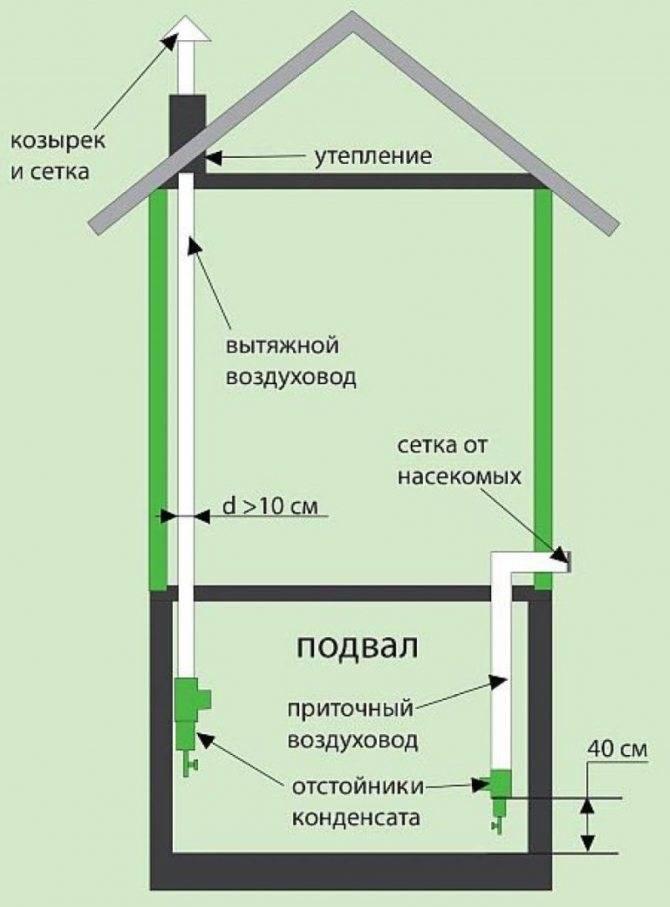 Вентиляция с обратным клапаном через стену