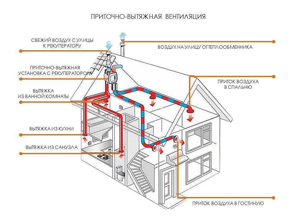 Вентиляция в частном доме: приточная и вытяжная системы + советы по обустройству