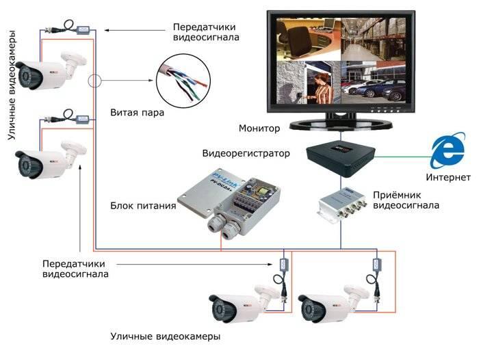 Видеонаблюдение своими руками: выбор между аналогом и цифрой, расчёт системы и подбор оборудования, советы по монтажу