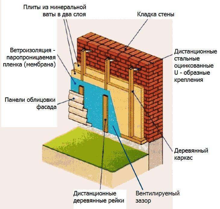 Утепление дома снаружи, выбор фасадного утеплителя