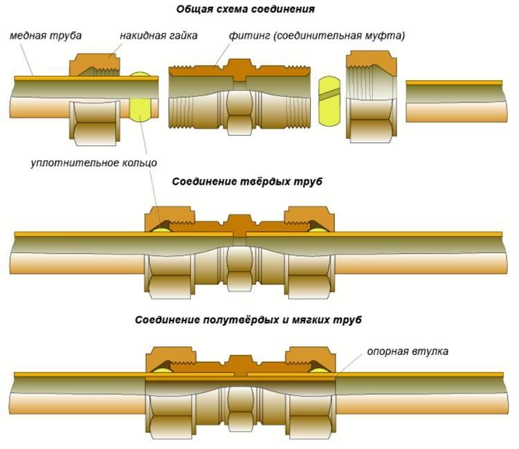 Как правильно сделать монтаж медных труб – особенности соединения, способы обжима и пайки труб из меди