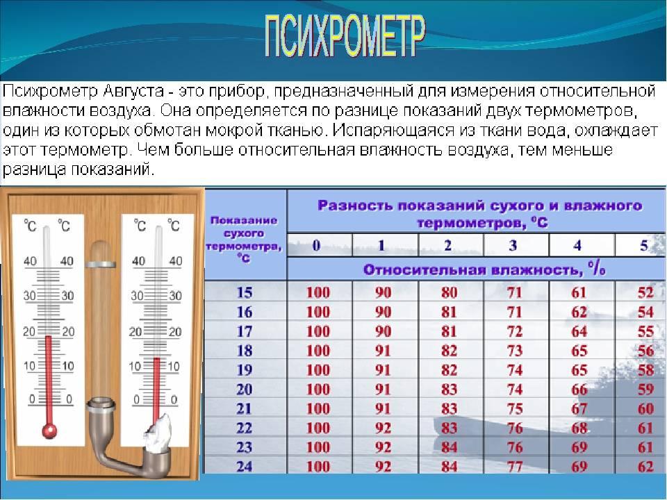 Норма влажности воздуха в различных помещениях