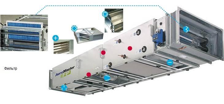 Классификация систем вентиляции и кондиционирования воздуха