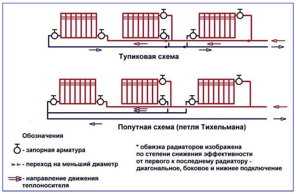 Подключение радиаторов отопления: 130 фото различных вариантов соединений