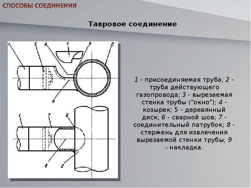 Обрезать газовую трубу: основные способы как укоротить