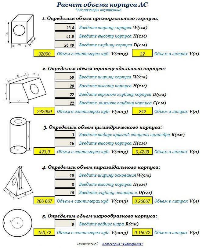 Расчет потребления воды по внутреннему сечению трубы: формулы и прочие методы