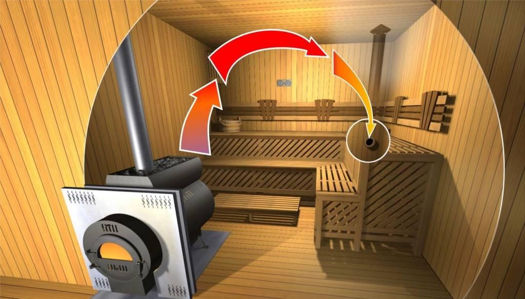 Правила организации вентиляции басту в бане