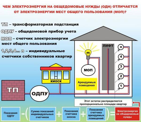 Как произвести расчет платы за отопление в квартире
