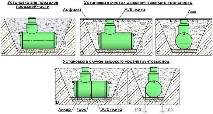 Септик для высоких грунтовых вод: как сделать своими руками, устройство