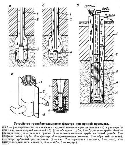 Какие трубы лучше для скважины: виды, какую выбрать и почему - точка j