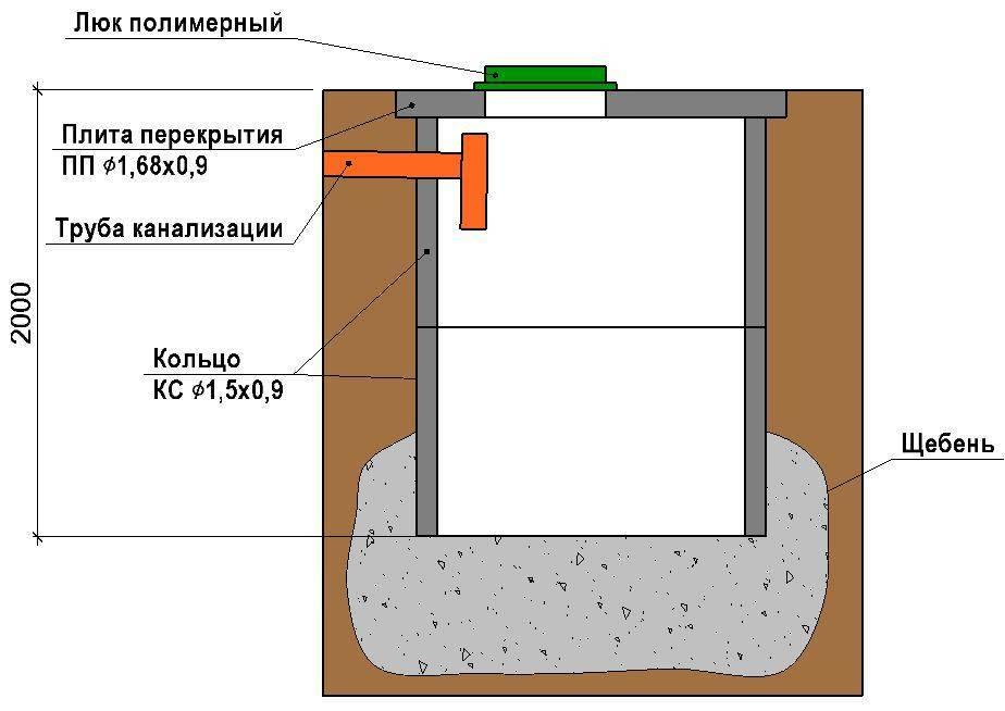 Выгребная яма из пластиковой и металлической бочки своими руками