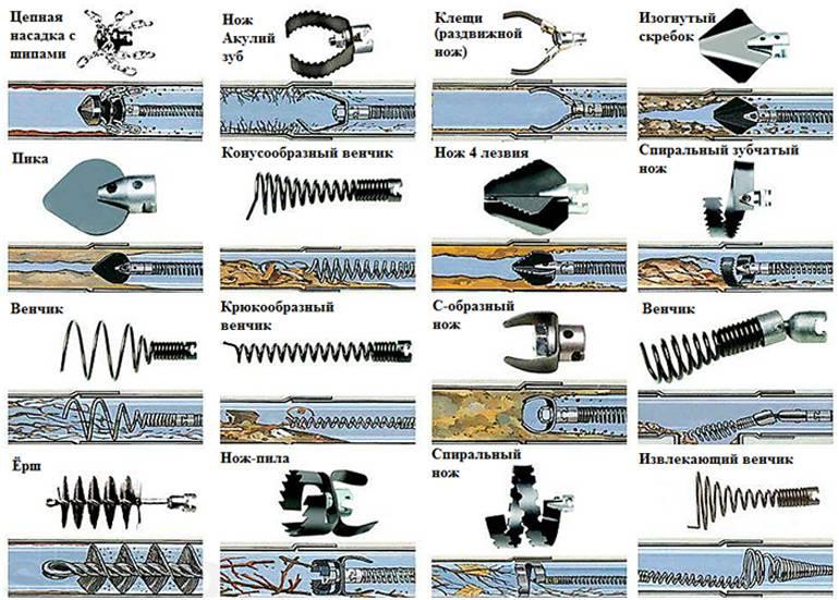 Трос для прочистки канализации: виды инструментов и как их правильно использовать