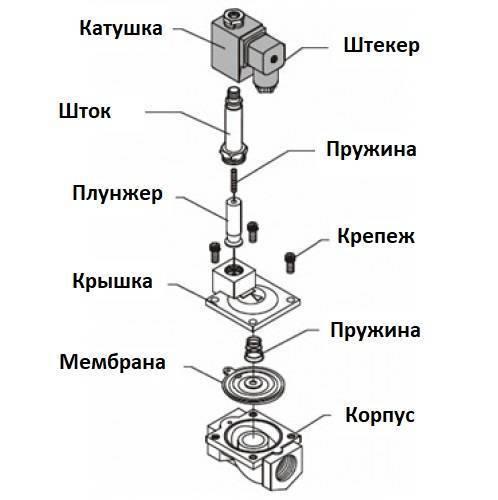 Монтаж электромагнитных клапанов