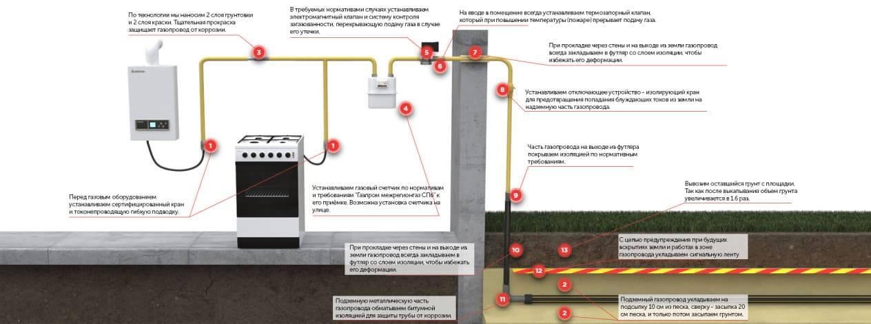 Как отказаться от газа в частном доме - юр-консультант