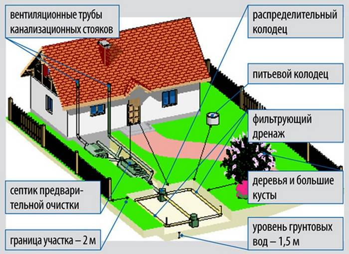 Правила эксплуатации септика на supersadovnik.ru