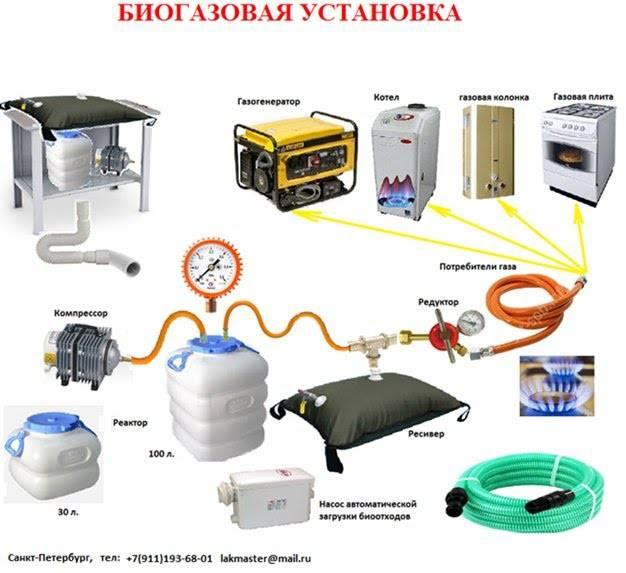 Биогазовая установка своими руками: интернет-мифы и сельская реальность