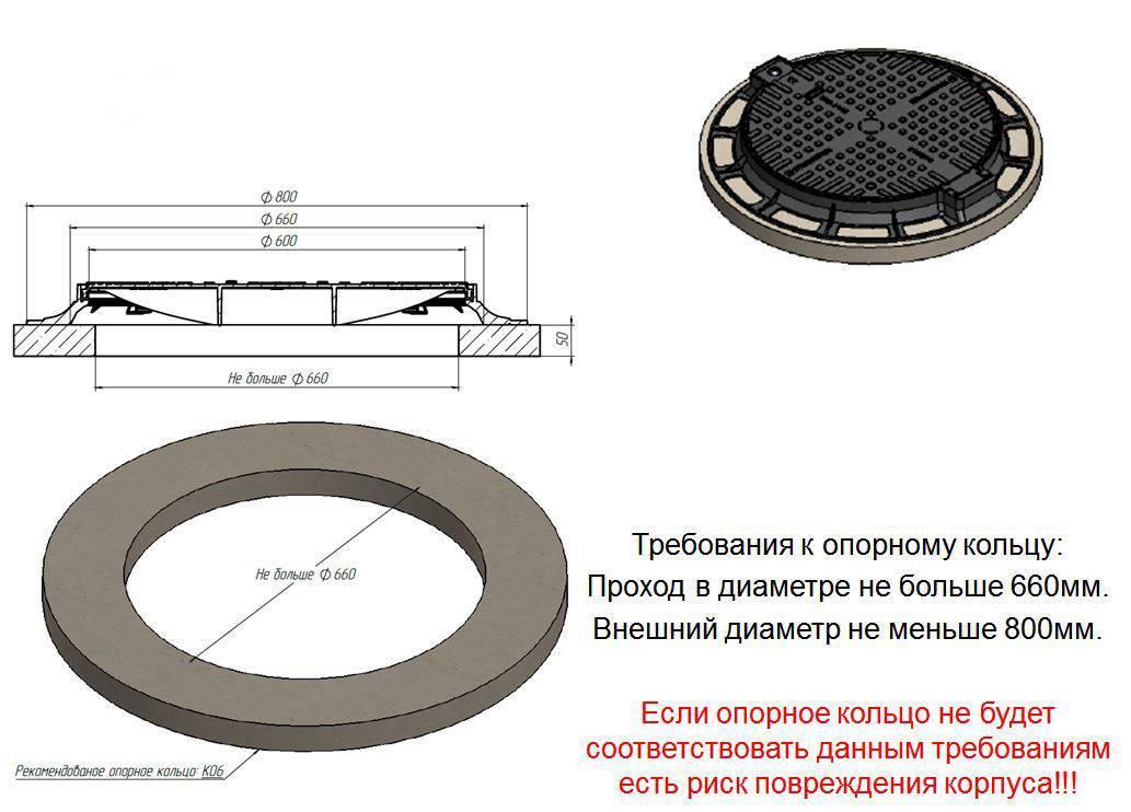 Люки для канализационных колодцев: виды, размеры, характеристики