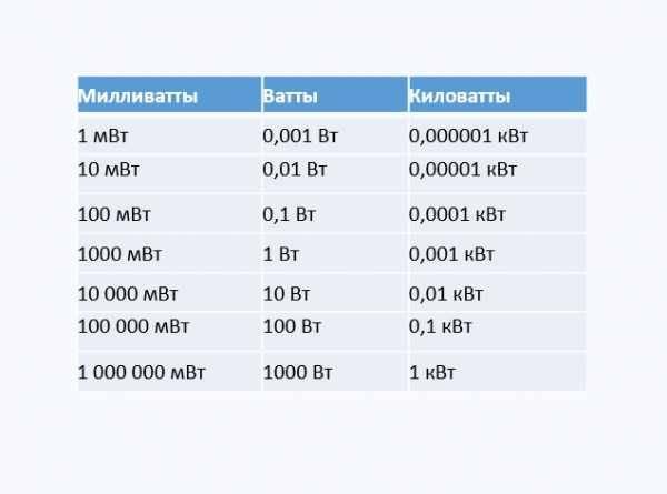 Взаимосвязь ватта с ампером: можно ли перевести, сколько ампер в 2 квт и какие данные для этого нужны