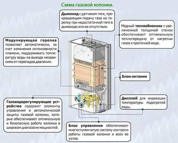 Что делать если течет газовая колонка: обзор основных причин и рекомендации по их устранению