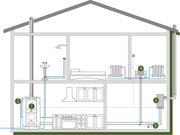 Особенности проектирования отопления частного дома: обзор систем и нюансы их расчета и комплектации