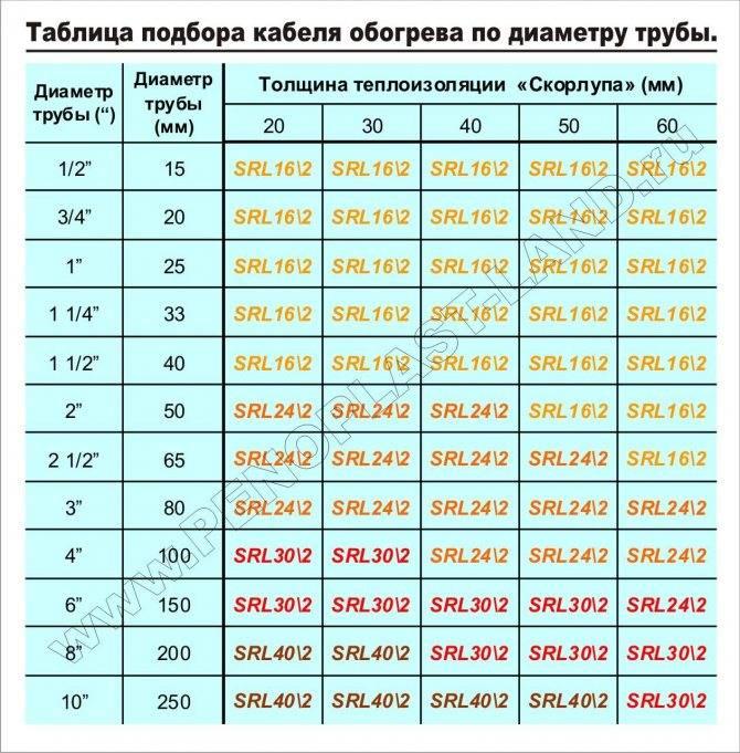 Как правильно высчитать объем воды в трубе