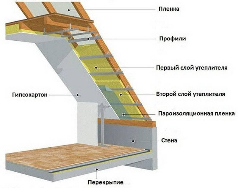 Утепление мансардное этажа своими руками, как утеплить мансардный этаж изнутри правильно, материал для утепления стен мансарды в деревянном доме, какая толщина утеплителя лучше.