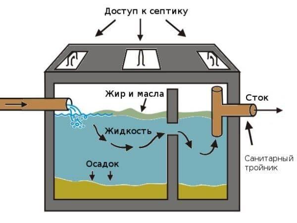 Система канализации «топас»: принцип работы, устройство, достоинства и недостатки