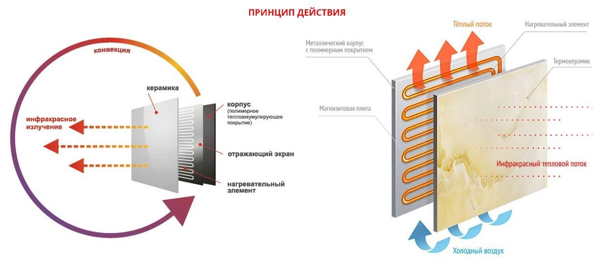 Инфракрасное отопление: плюсы и минусы системы