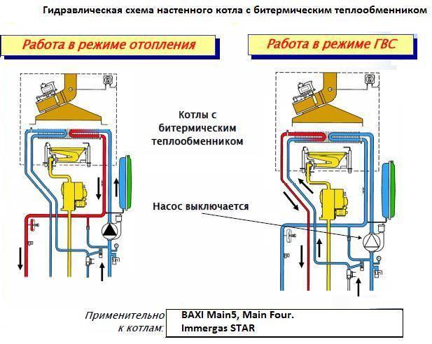 Котел газовый двухконтурный напольный, стационарный для частного дома
